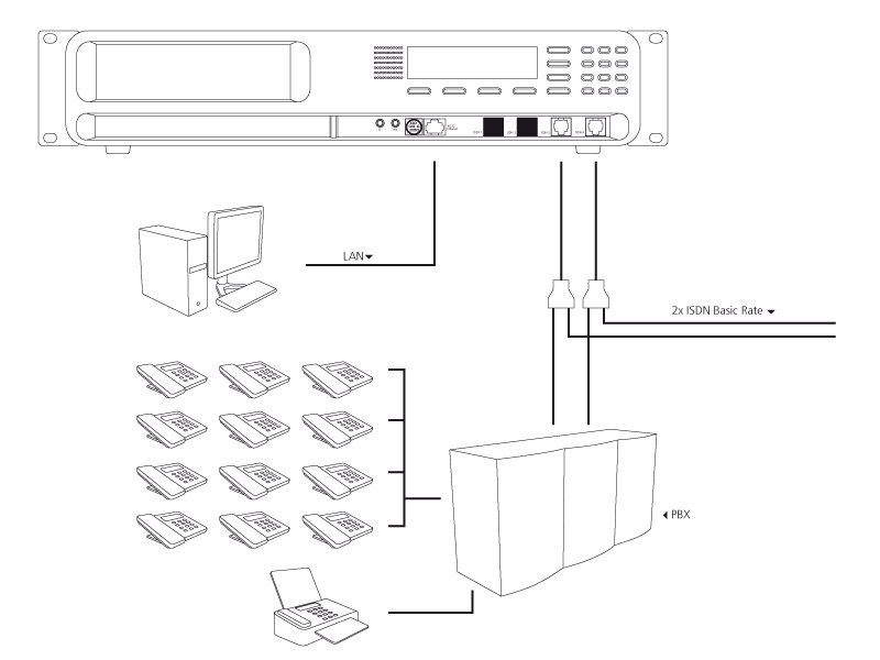 Connecting ISDN
