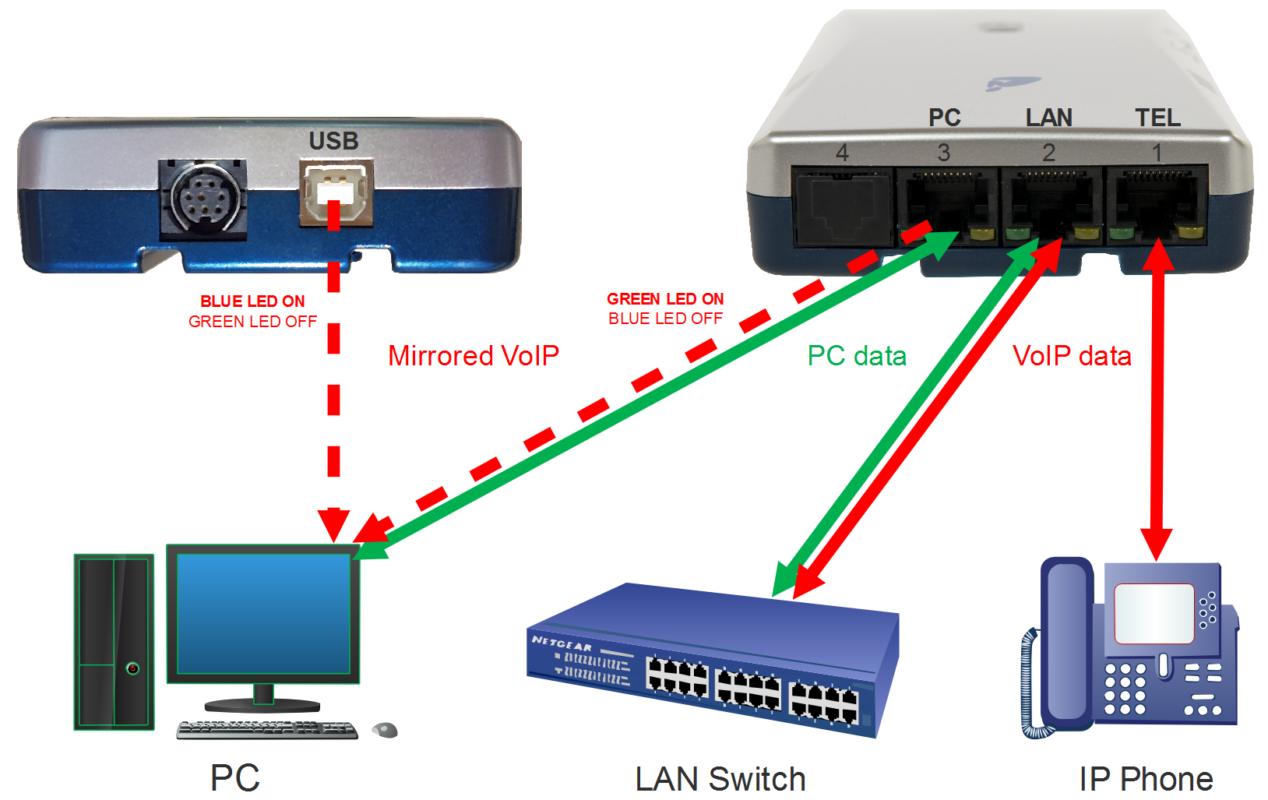 V-Tap VoIP - overzicht schema